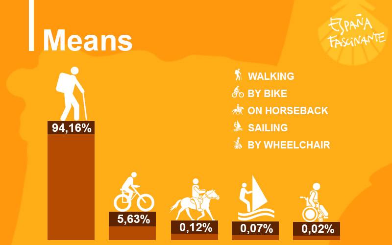 way to santiago statistics